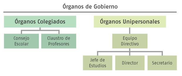 organos-de-gobierno
